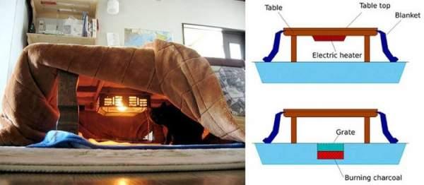 Bên dưới kotatsu là hệ thống nhiệt.